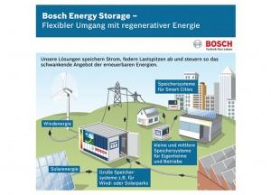 Bildquelle: Bosch Medien Archiv