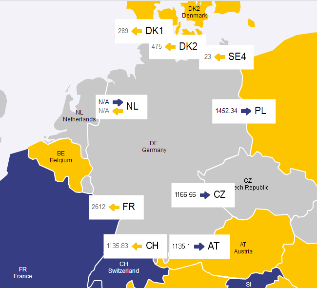 Ausgeglichener Strom Import/Export trotz wenig Ökostrom 1