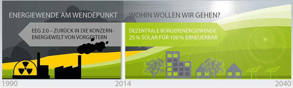 Wir sind dabei: 25% Solar sind drin 1