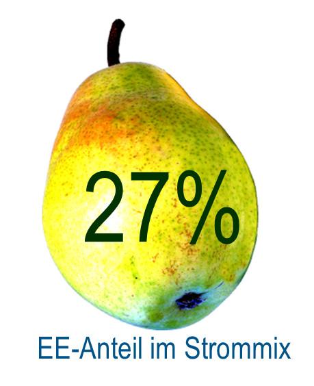 24% bezahlen - 27% bekommen - So sieht die Energiewende heute aus. 1