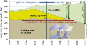 Brutto Strom Zielkorridor - Visualisierung: Volker Quaschning