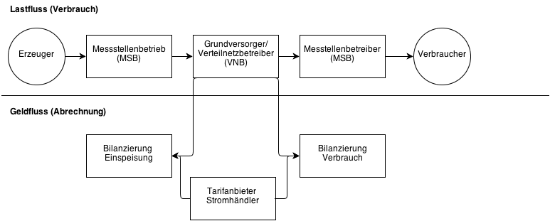 Eigenstrom-StromnetzEigenstrom-Stromnetz