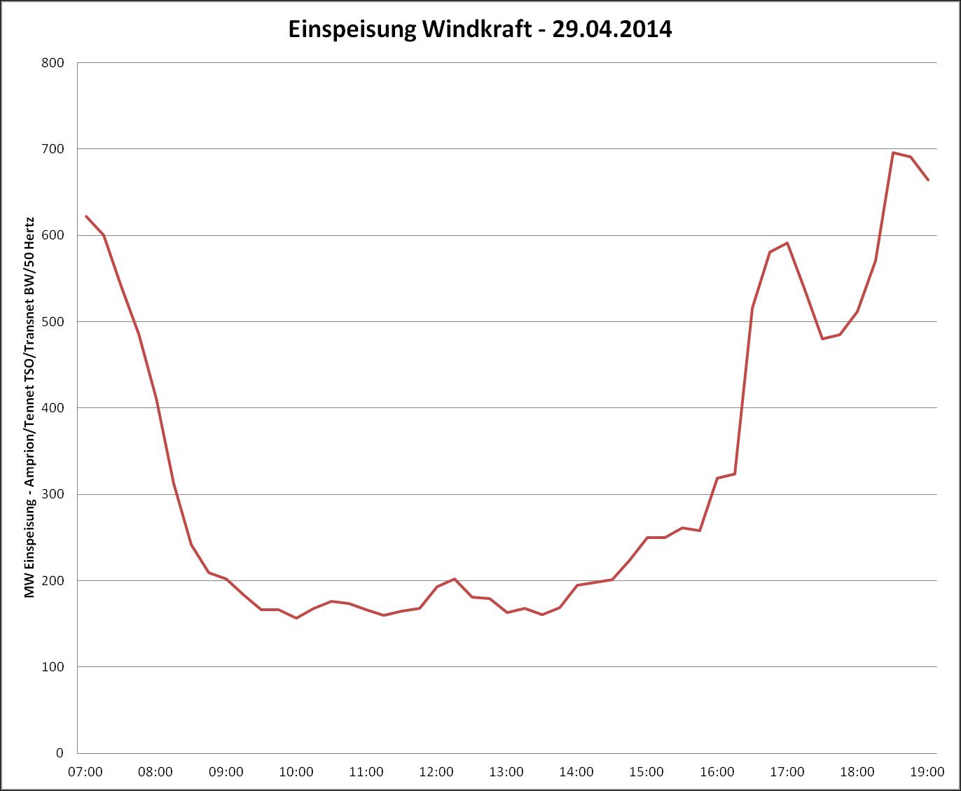 Windkraft: Niedrige Einspeisung am Flaute Dienstag