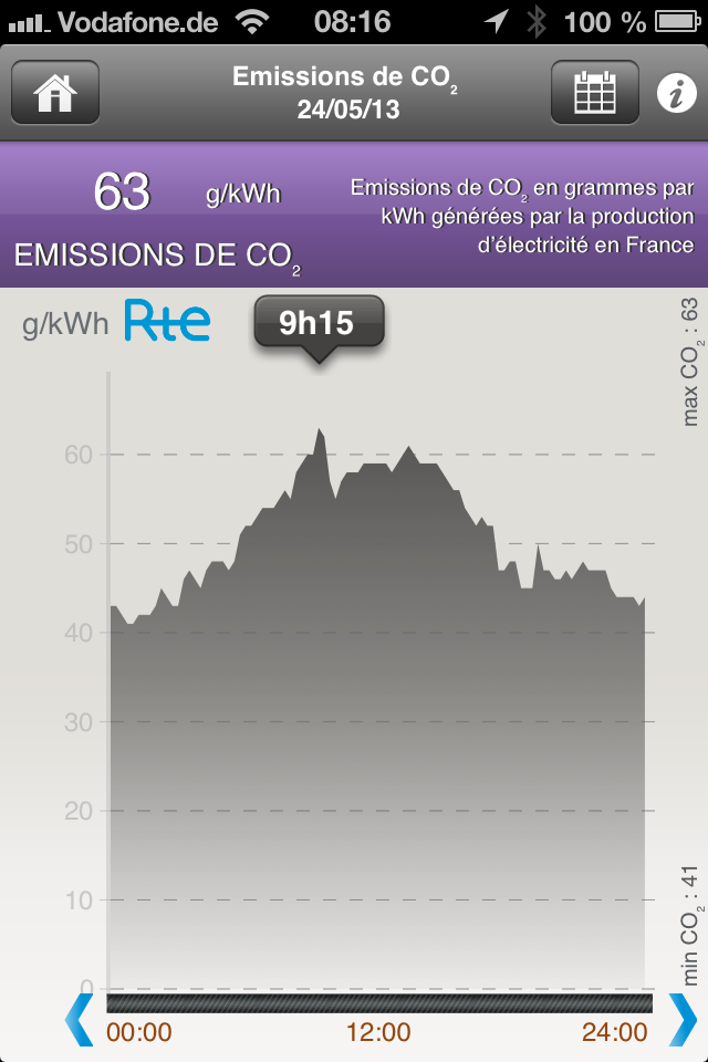 CO2 je kWh / Frankreich / 24.05.2013 / Quelle: RTE App für IOS