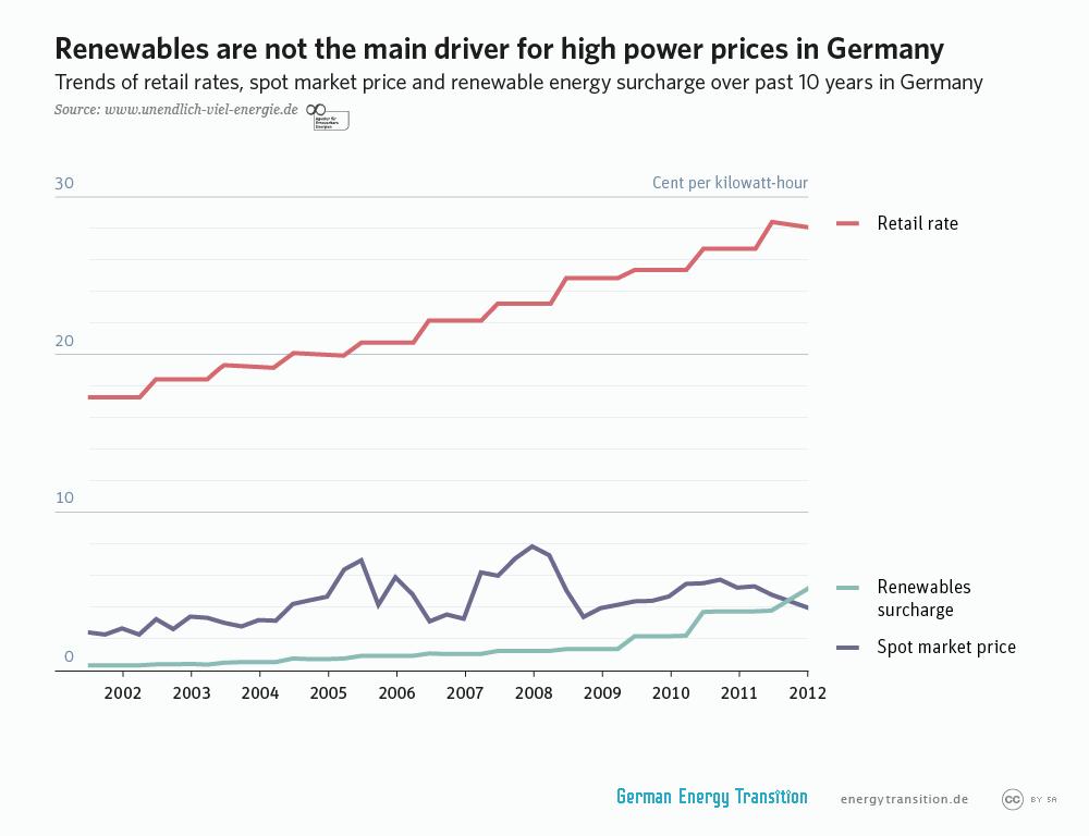 Strompreis:10 Jahre Entwicklung des Letztverbraucherpreises, SpotMarkt-Preis und EEG-Umlage