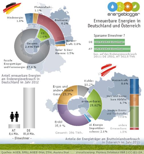 Erneuerbare Energie in Deutschland und Österreich -  von Proteus Solutions