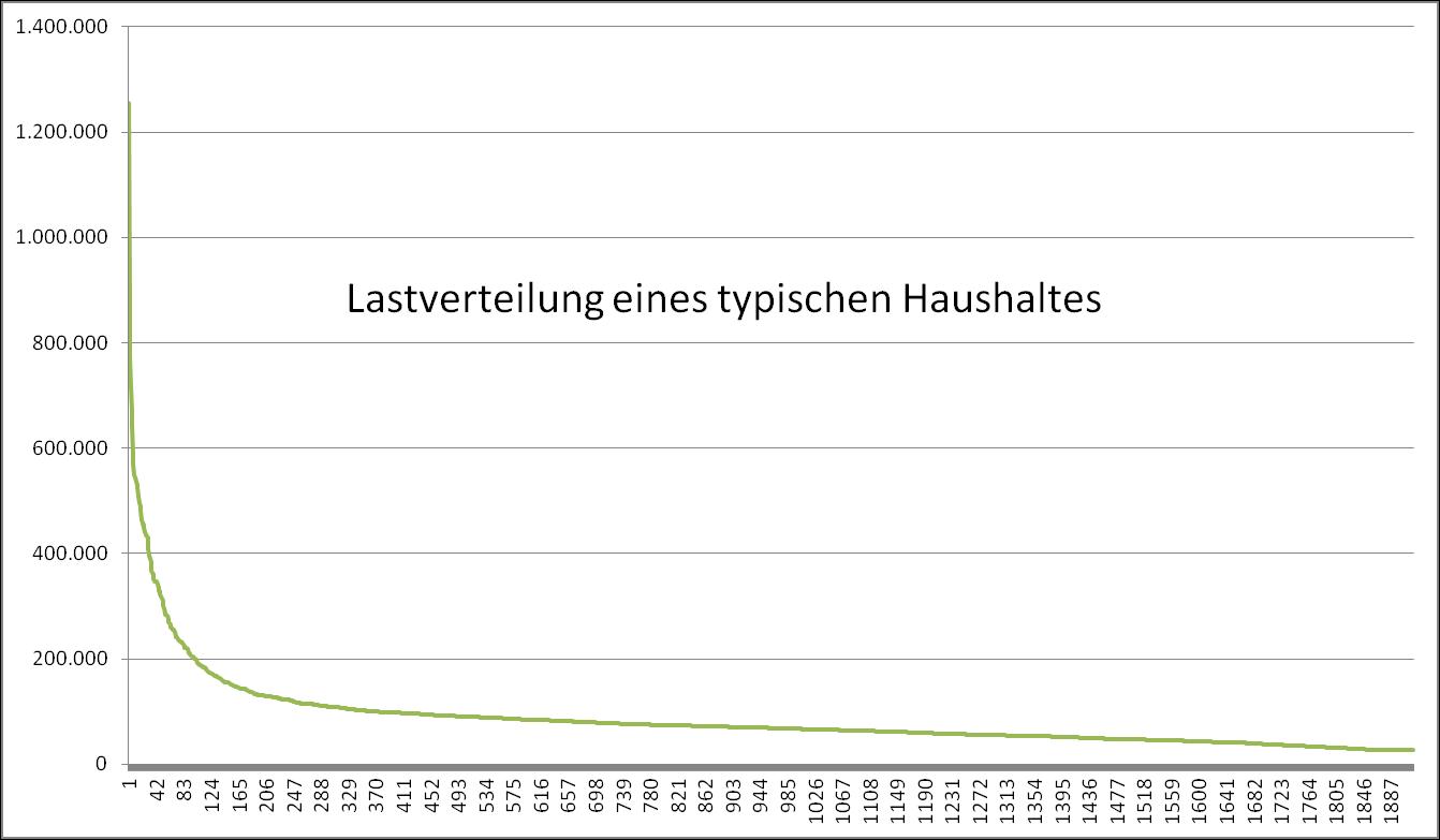 Lastprofil - Typischer Haushalt (Realwerte)