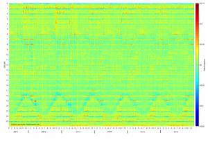 Netzfrequenz im Tagesverlauf 2011-2016 (mit freundlicher Genehmigung von netzfrequenz.info)