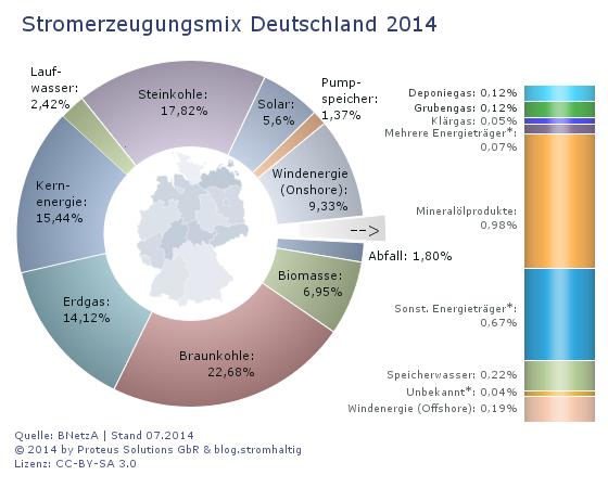 Proteus-Statistik-Energiemix-Deutschland-2014