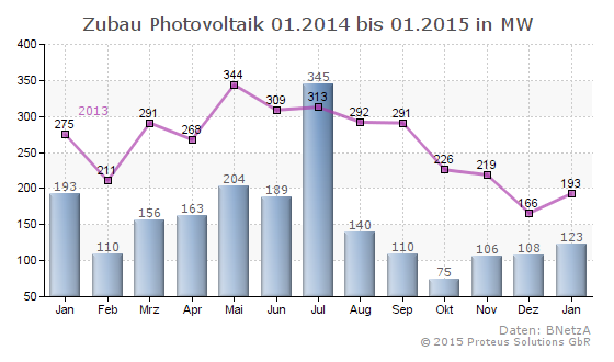 Proteus-Statistik-Zubau-Photovoltaik-bis-2015-01