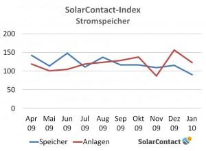 SC-Index_Speicher_2013-2014
