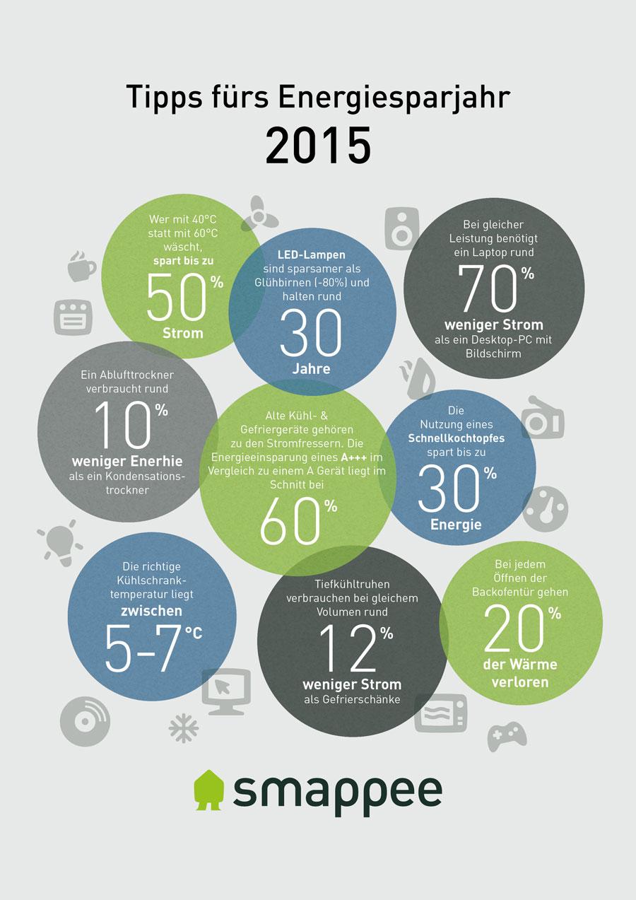 Smappee-Infographik-2015-Web