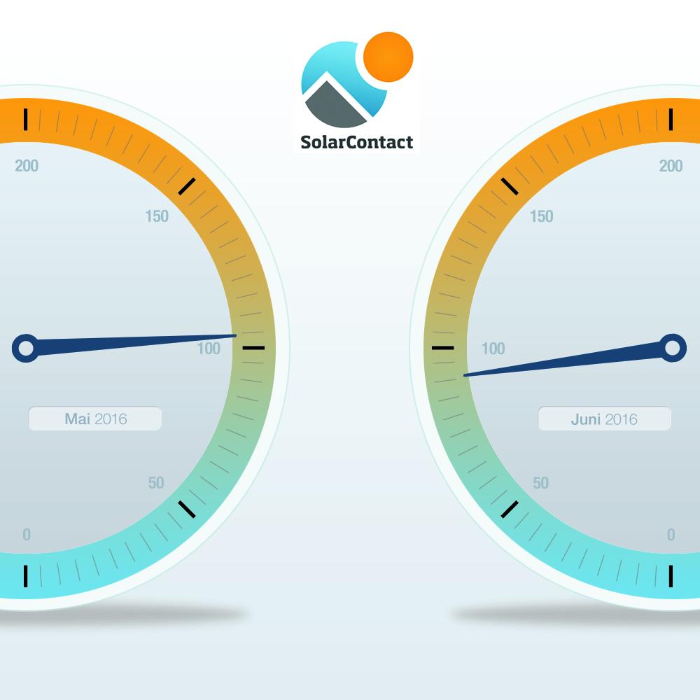 SolarContact-Index Juni 2016_Grafik