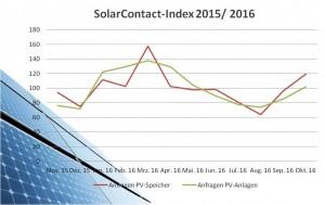 solarcontact-index-oktober-2016