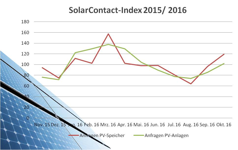 solarcontact-index-oktober-2016