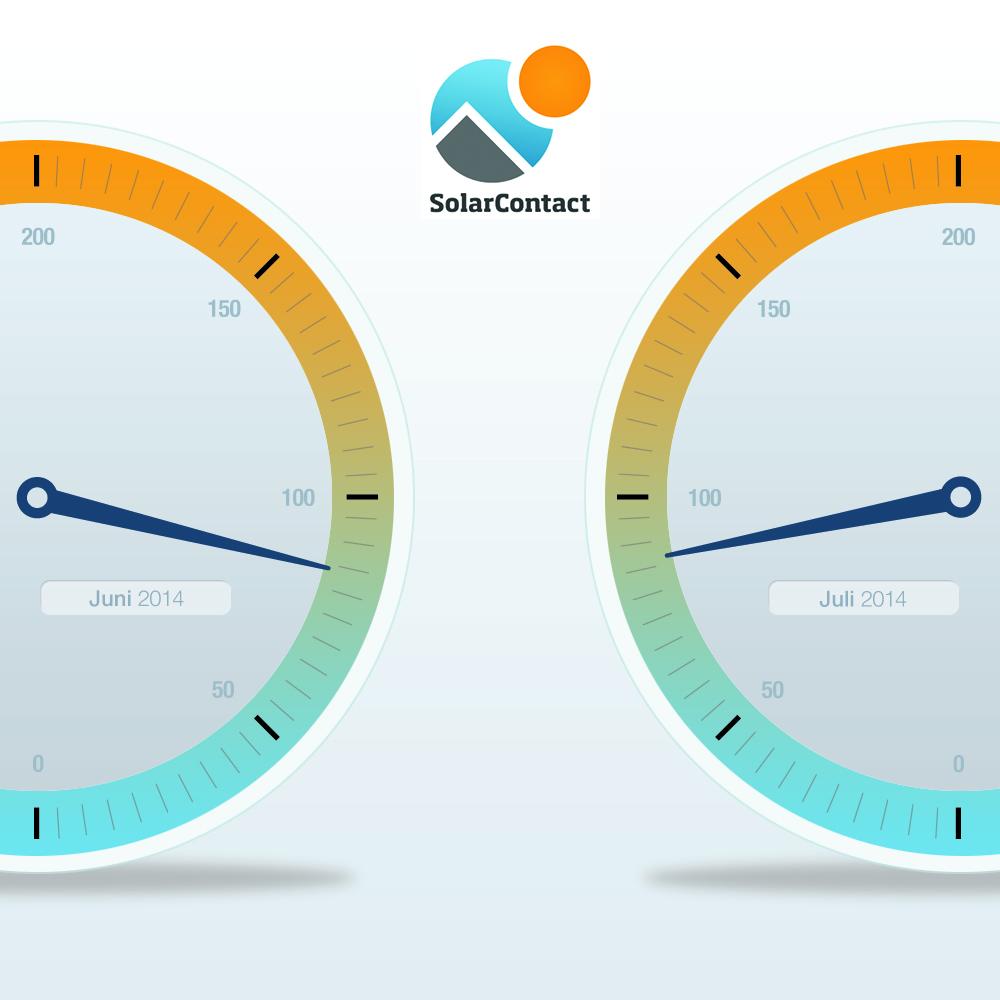 SolarContact-Index Juli 2014: PV-Nachfrage stabilisiert sich wieder 1