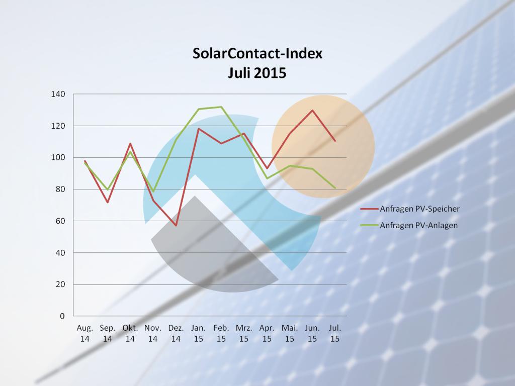 SolarContact-Index_Juli 2015