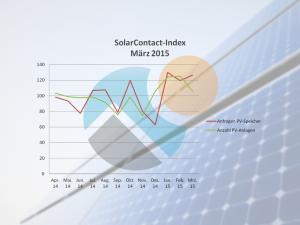 SolarContact-Index_März 2015