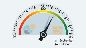 SolarContact-Index_Oktober-2013_Grafik_Sonnewindwaerme