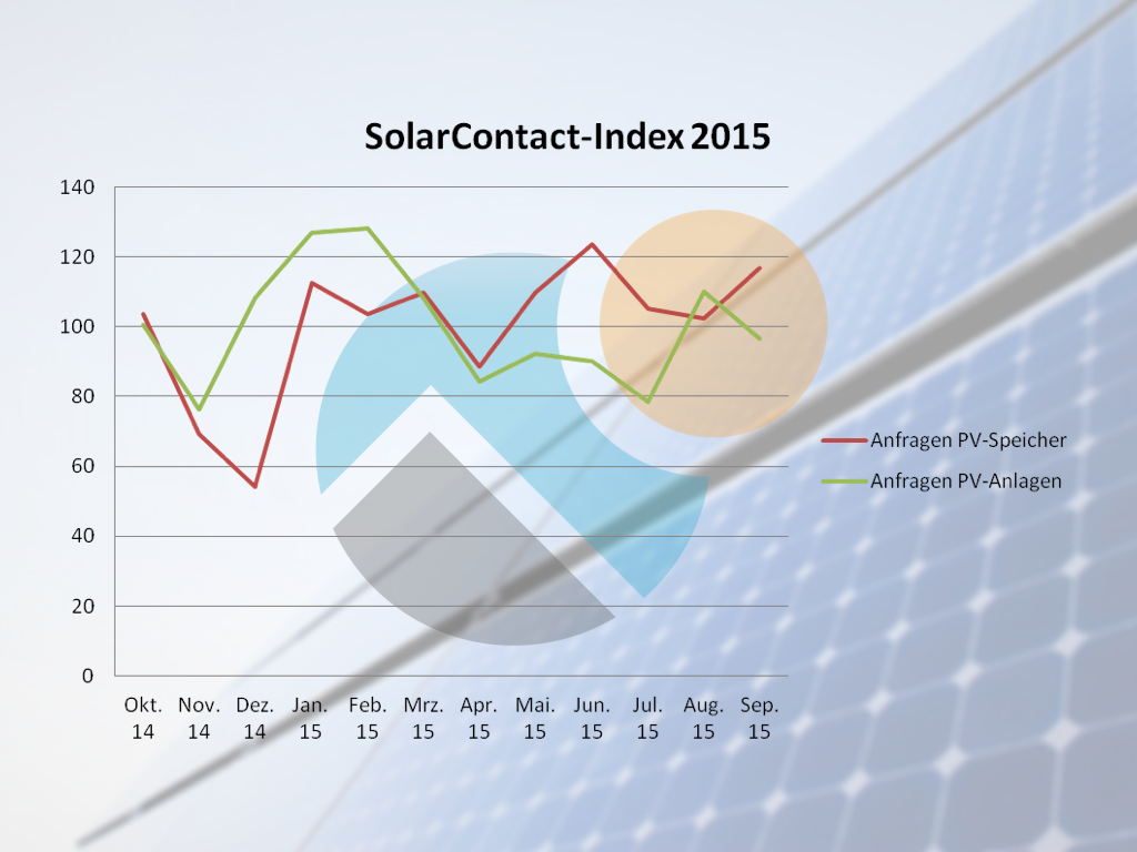 SolarContact Index September 2015