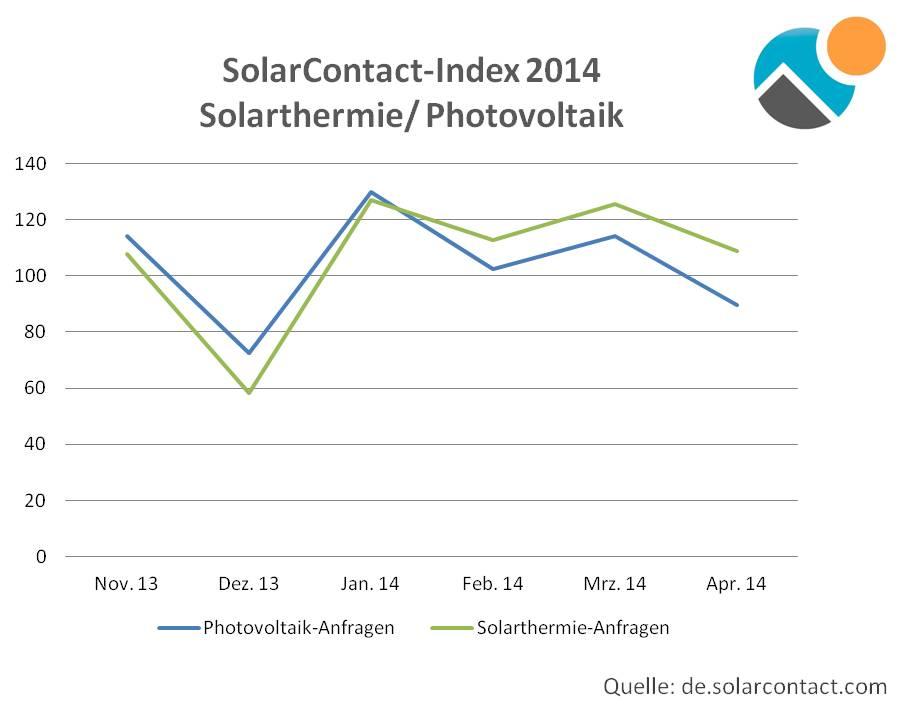 Solar-Contact-Index Mai 2014: Interesse an Solarthermieanlagen steigt 1