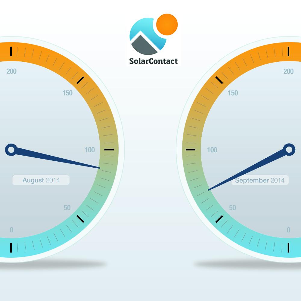 SolarContactIndex: PV-Interesse auf tiefstem Stand seit zwei Jahren 1