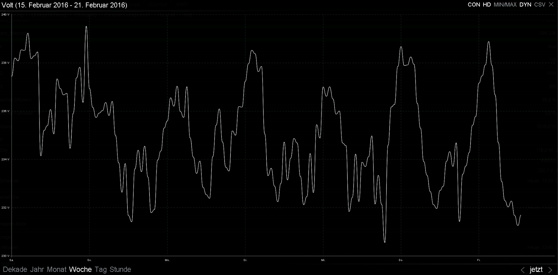 Spannungsniveau - 1 Phase - Niederspannung (Syna Netz)