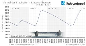 Stauhoehe-Stausee-Ahausen