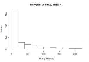 Verteilung Abrufgröße negative SRL - Februar 2012