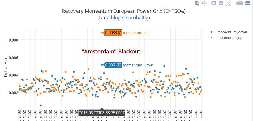 Frequenzschwankung beim Stromausfall
