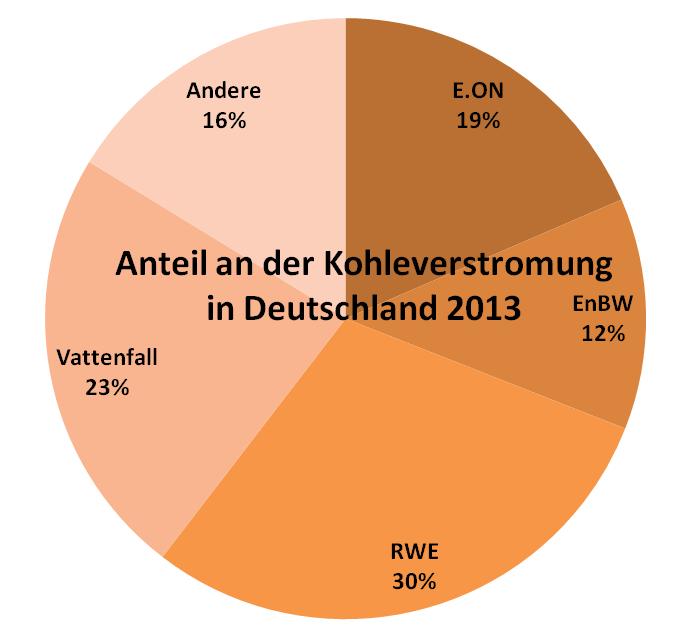 Anteil von E.ON, RWE, Vattenfall, EnBW an der Kohleverstromung in Deutschland (Daten: Bundesnetzagentur - Visualisierung: blog.stromhaltig )