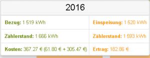01.08.2016 15:00 Uhr - Ausgeglichene Energiebilanz für das Jahr