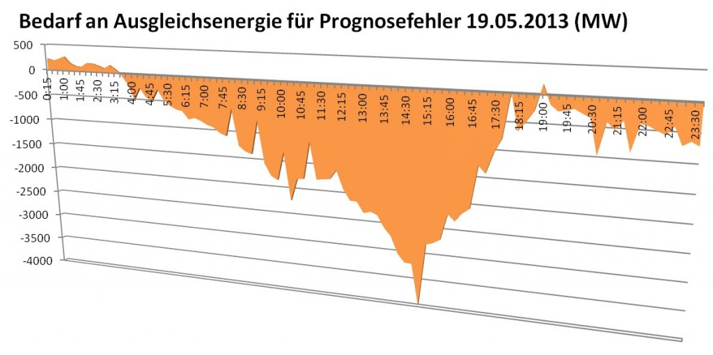 Ausgleichsenergie 19.05.2013
