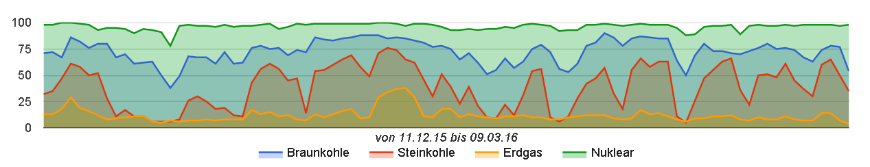 Merit Order - Auslastung der Kraftwerke in Deutschland