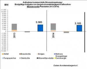 Kraftwerks Zu/Abbau 2013-2014