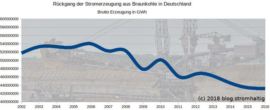 Rückgang der Stromerzeugung aus Braunkohle in Deutschland (2002-2016)