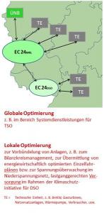 buendelung_von_anlagen