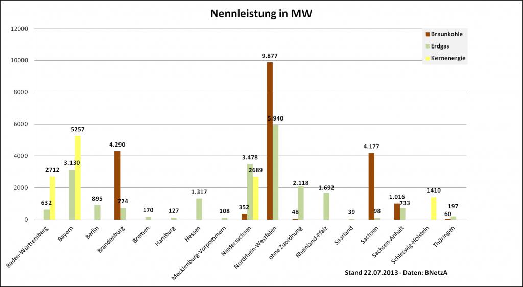 Ländervergleich Braunkohle und Erdgas
