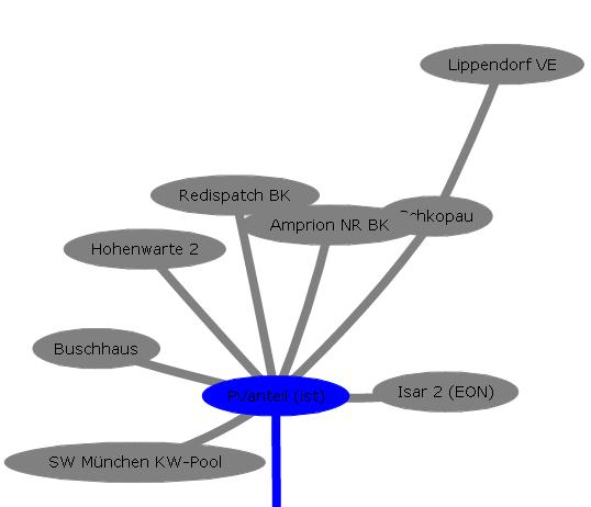 Cluster: Abhängigkeit zum PV-Strom