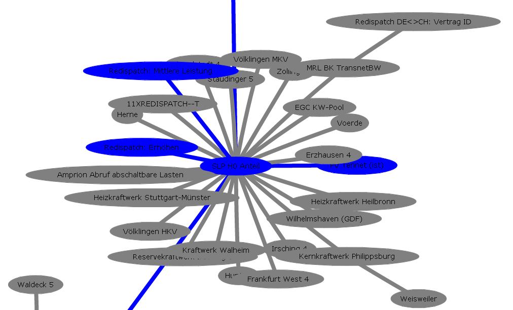 Cluster für das Standardlastprofil H0