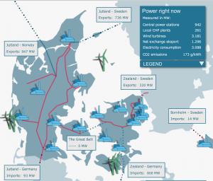 Livebild des dänischen Stromnetzes