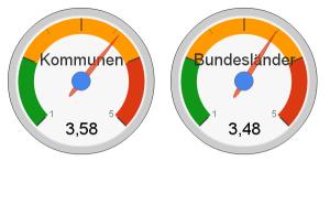 Durchschnittsnoten Länder und Kommunen