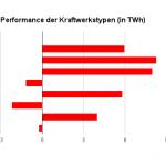 Soll/Ist Vergleich der Stromerzeugung im Januar/Februar 2014