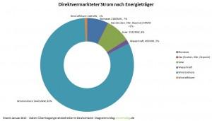 Direktvermarkteter Strom nach Energieträger - 01.2013