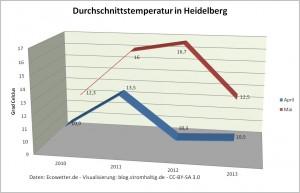 Durchschnittstemperatur Heidelberg