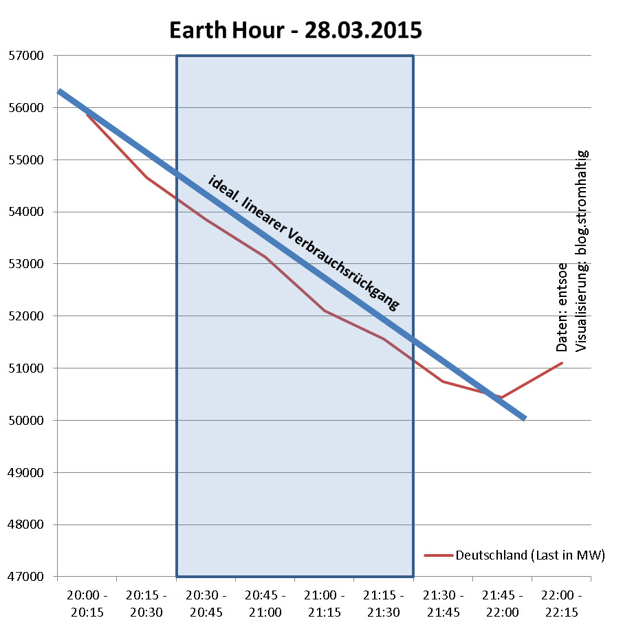 Stromverbrauch Deutschland - Earth Hour 2015
