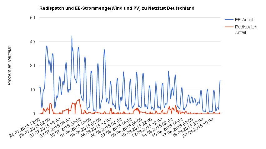 Redispatch Aufkommen zu EE-Strom Anteil