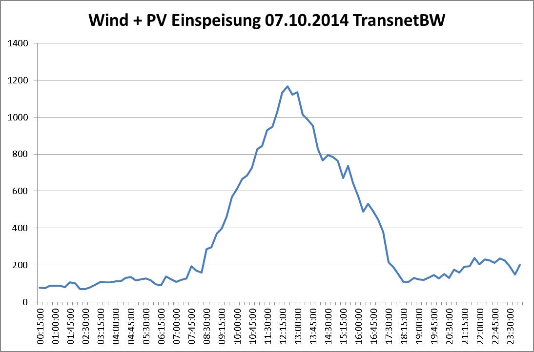Erzeugte Strommengen Wind+Sonne am 07.10.2014 im Gebiet der TransnetBW