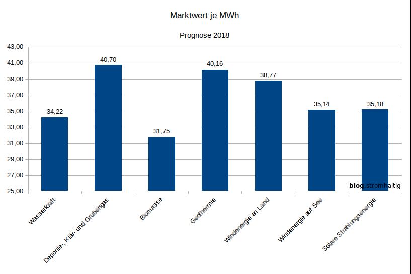 Marktwert EE-Stromerzeugung 2018