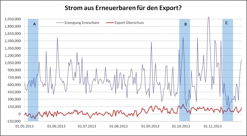 Zusammenhang EE-Strom und Export Überschuss - Deutschland (Daten: ENTSOe/TSOs)